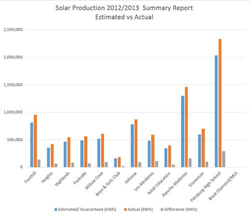 Solar Production Est vs Actual 2012/2013