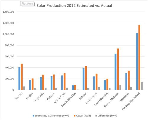 Solar Production Est vs Actual 2012