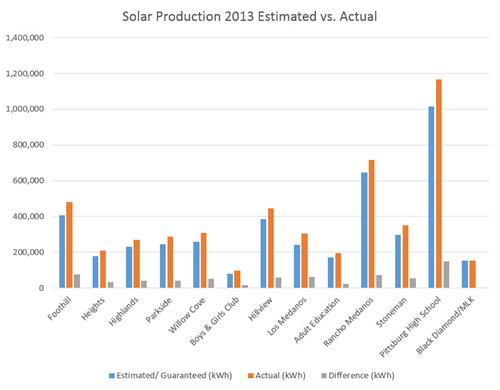 Solar Production Est vs Actual 2013